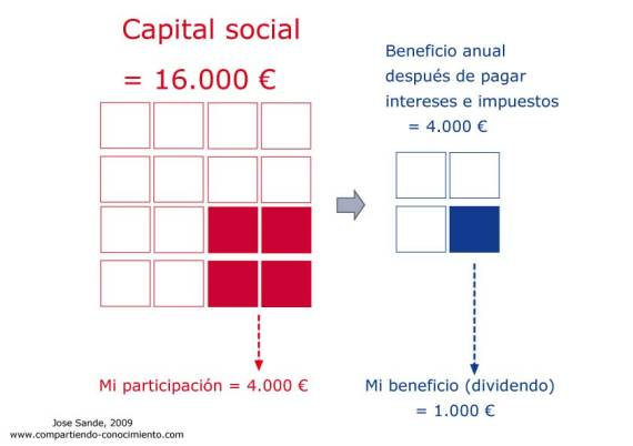 Capital-social_beneficio_dividendo