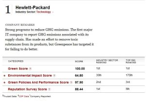 HP Green Ranking