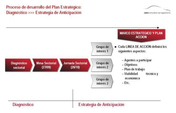 plan estratégico automóvil navarra2PG