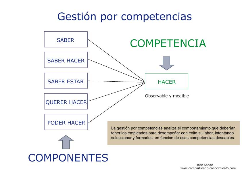 http://compartiendoconocimiento.files.wordpress.com/2009/12/competencias.jpg