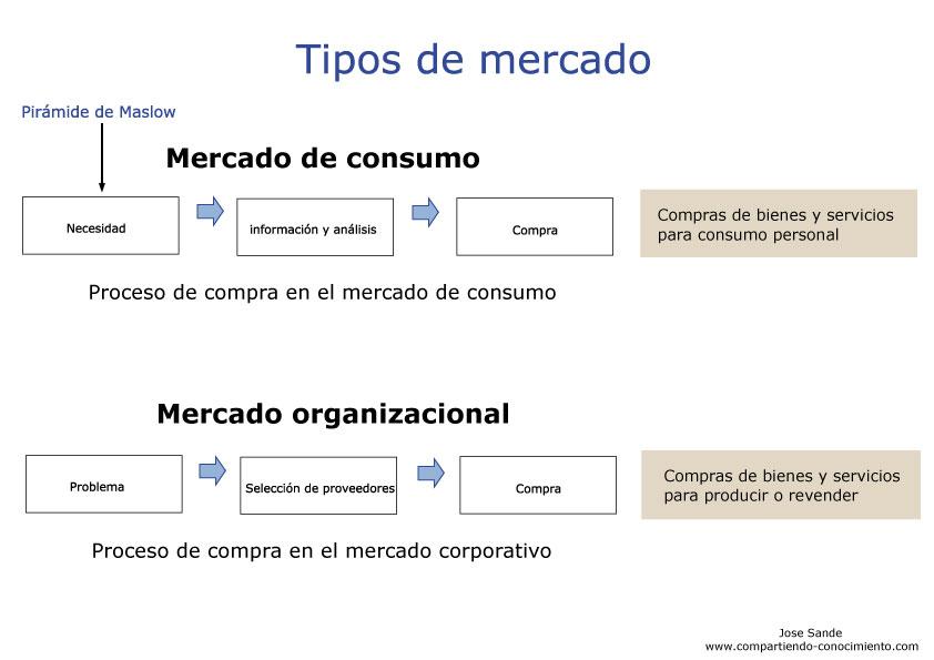 Tema 5. Tipos de mercado   Compartiendo conocimiento