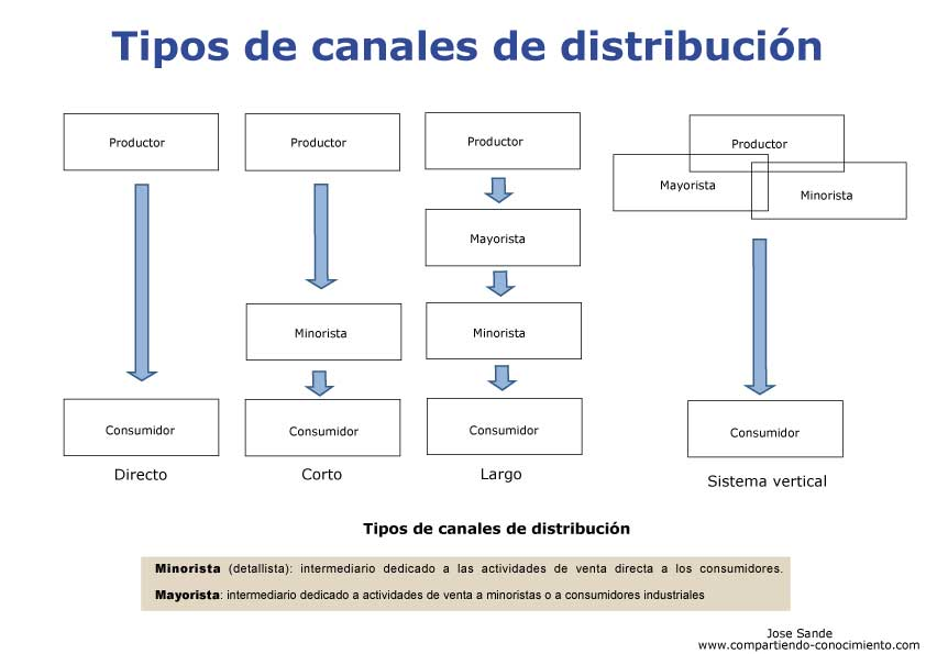 http://compartiendoconocimiento.files.wordpress.com/2010/02/canales-de-distribucion.jpg