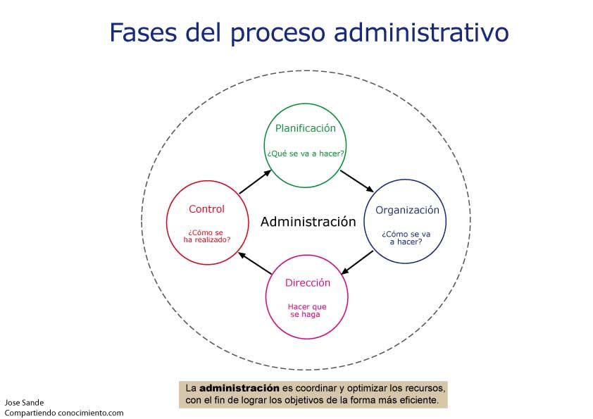Administraci n compartiendo conocimiento for Concepto de organizacion de oficina