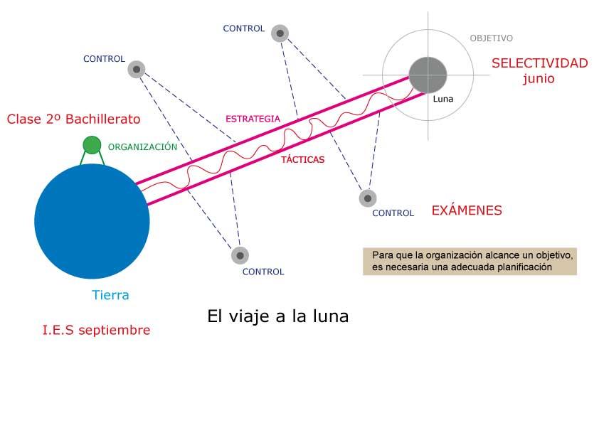 Emprender en 1 2 hora compartiendo conocimiento for En que fase de luna estamos hoy