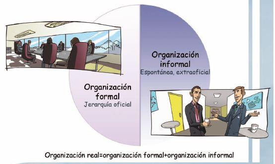Resultado de imagen para organizaciones formales e informales