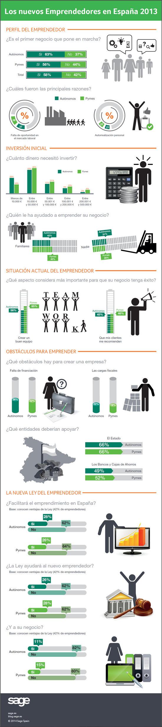 Infografia-Los-nuevos-Emprendedores-en-España-2013-Sage-y-fundación-Iniciador