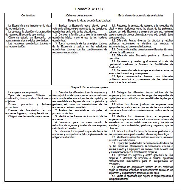 El currículo de las materias de Economía en la LOMCE (BOE 3 Enero ...